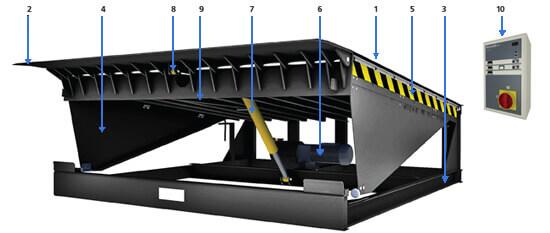 Конструкция электрогидравлических платформ с поворотной аппарелью